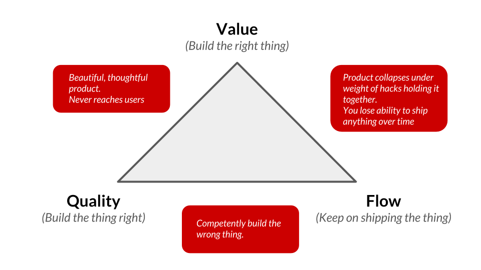 lean-product-triangle-all-three.png