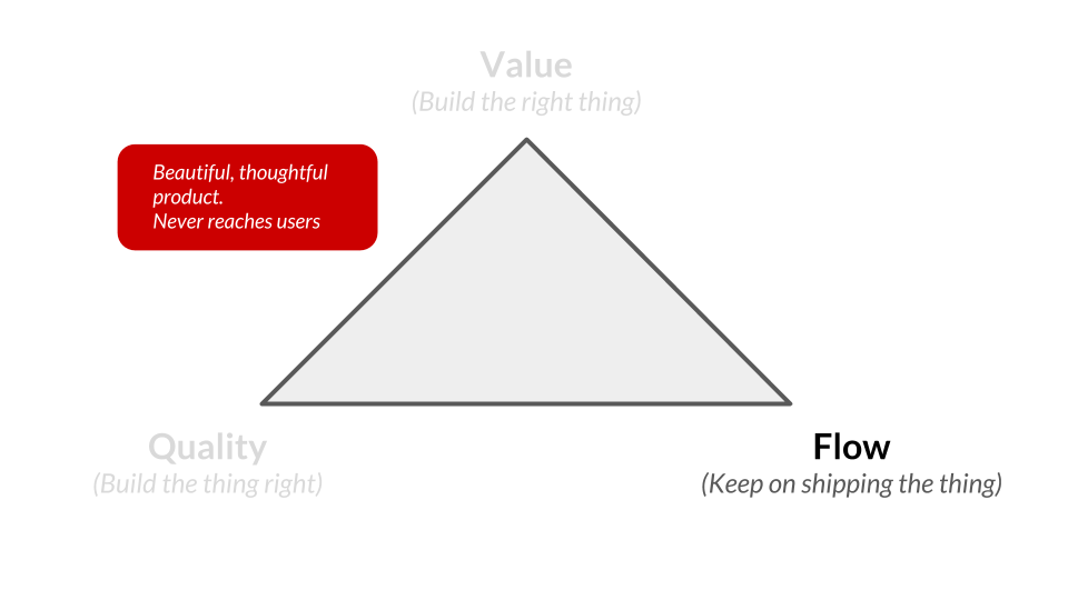 lean-product-triangle-flow.png