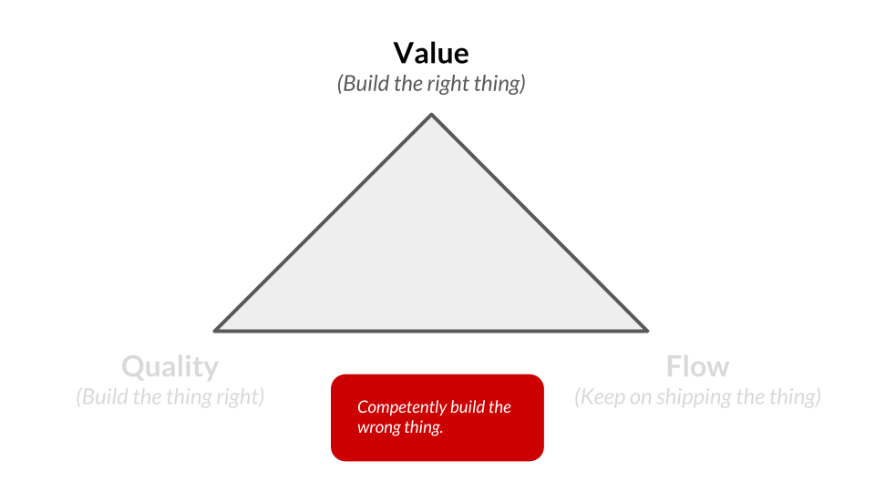 lean-product-triangle-value.png