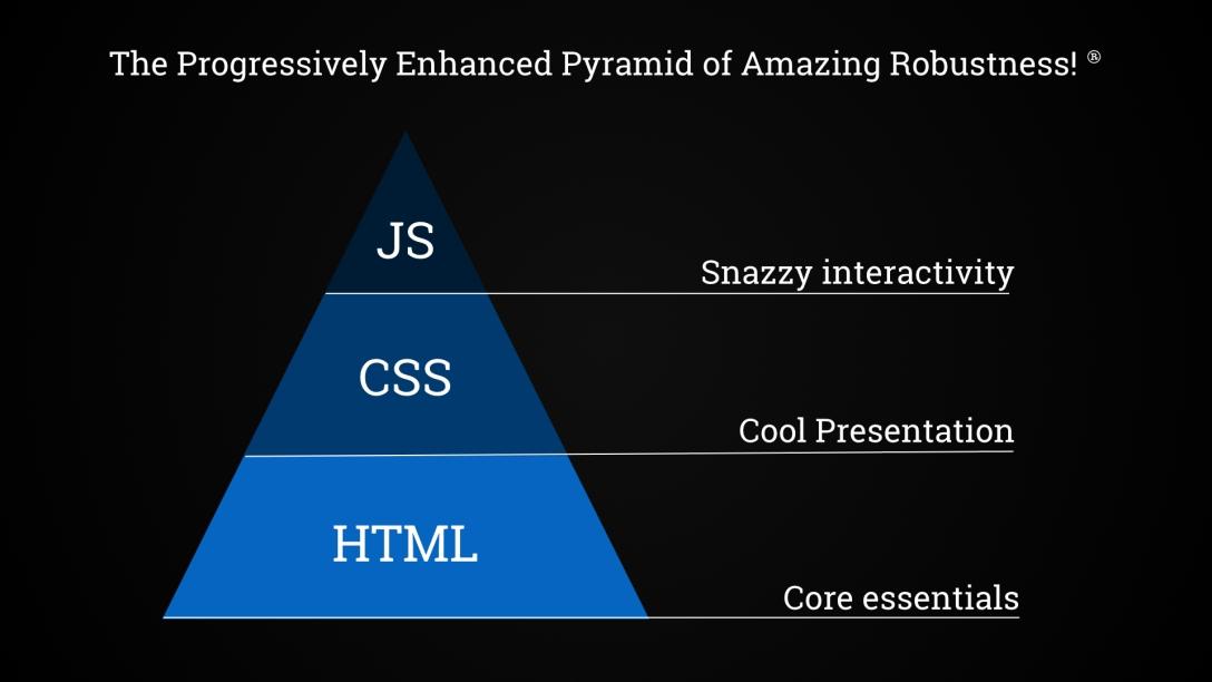 Pyramid of robustness
